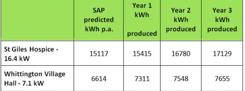 SSCE Whittington Energy Savings